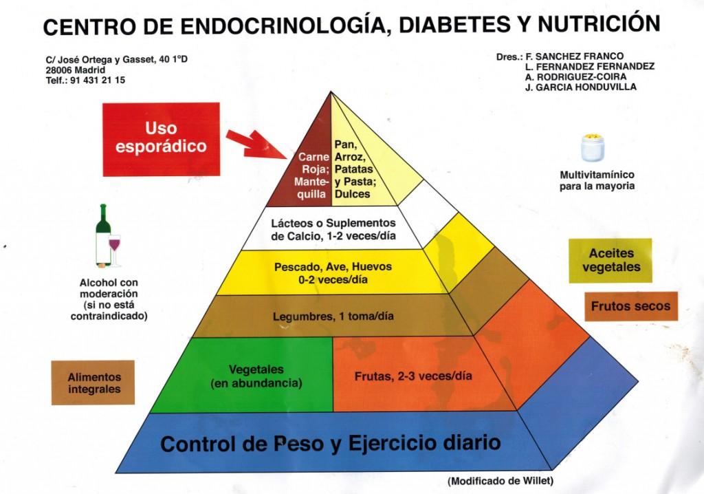 sociedad española de cardiologia dieta diabetes